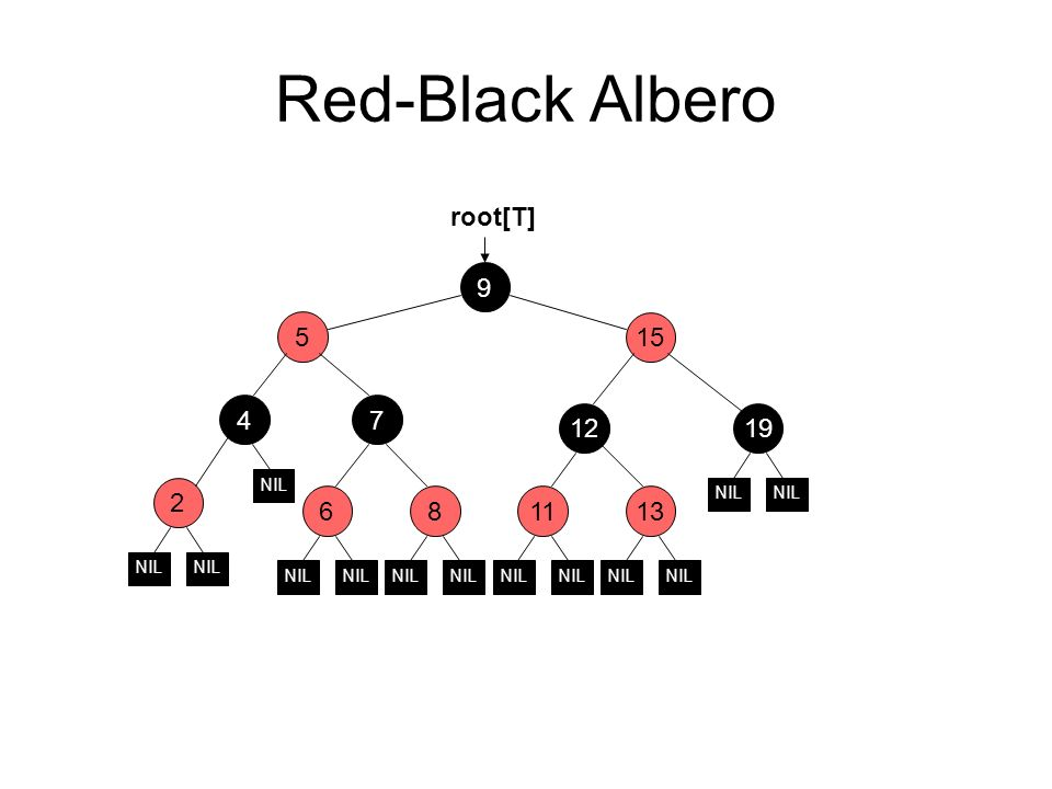 Red-Black Albero root[T] 9 5 15 4 7 12 19 2 6 8 11 13 NIL NIL NIL NIL